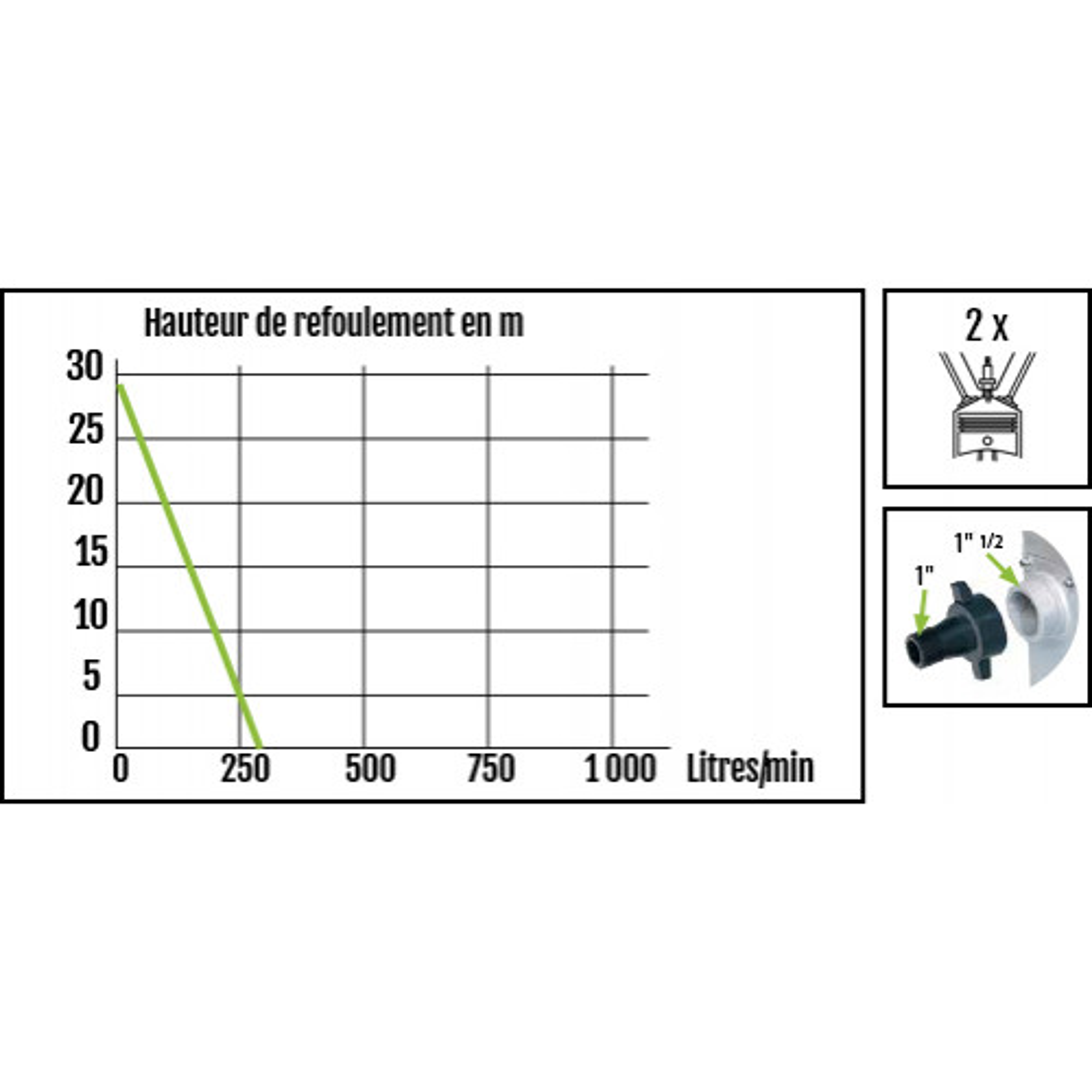 Ribiland Motopompe 18000 l/h 1,5 HP - 2 temps sur pieds - PRMPP063