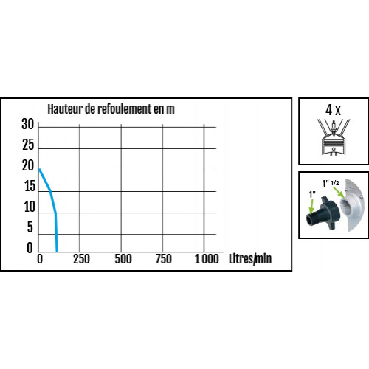 Ribiland Motopompe 7000 l/h 2,4 HP - 4 temps - PRMPP098