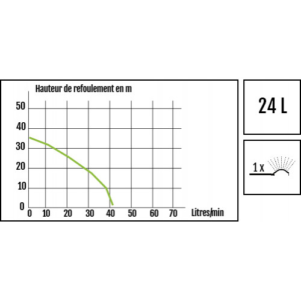 Ribiland Pompe surpresseur 2400 l/h - PRS24JET81