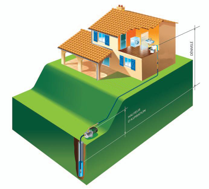 Pack dab jetcom 82m dab presscontrol pompe surpresseur pompe eau - Utilisation eau de pluie maison ...